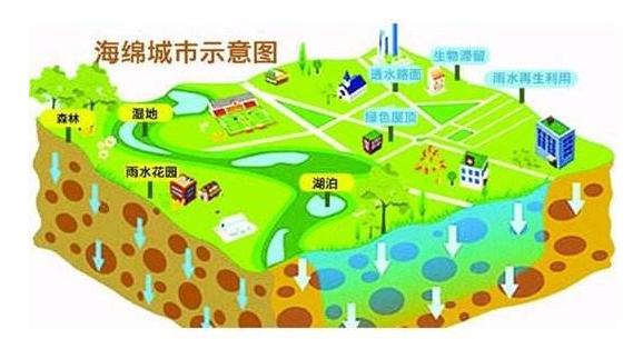 国务院力促海绵城市建设