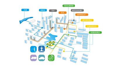 要正确理解海绵城市的内涵和本质 防止新一轮破坏