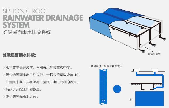 虹吸式屋面与传统重力屋面排水对比
