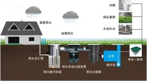 雨水回收利用