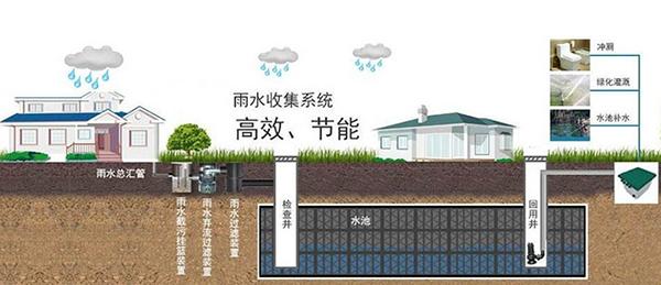 雨水收集利用如何控制水质