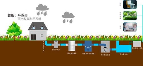 逸通雨水收集