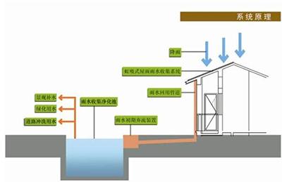 雨水收集系统原理