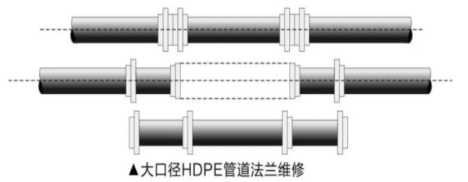 HDPE管