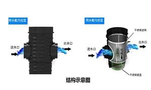 逸通是如何解决高层建筑的雨水收集系统?