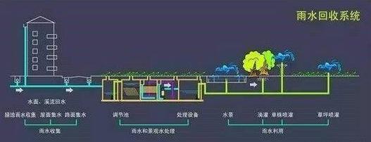 为什么地产公司逐渐将海绵城市雨水收集系统纳入建设方案中?