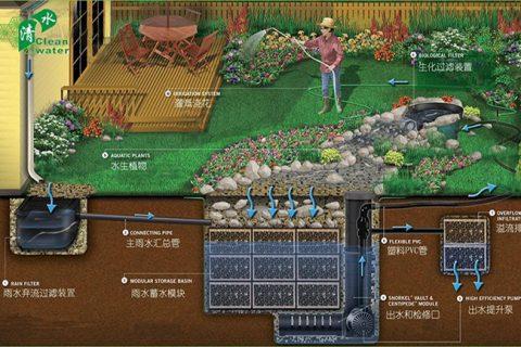 雨水收集系统图文解析