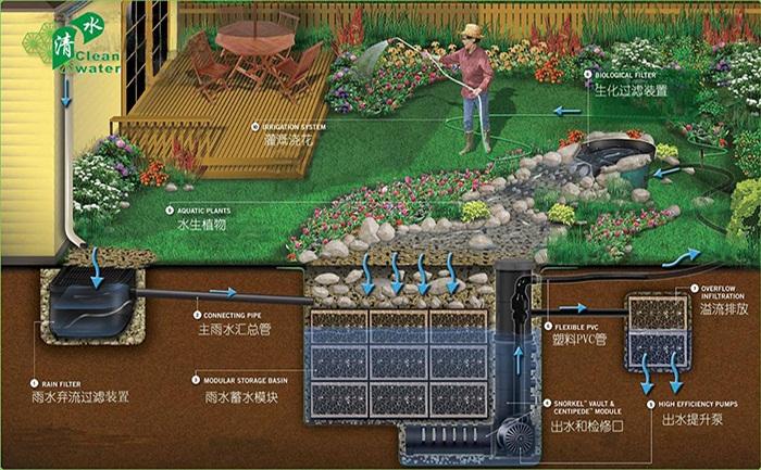 解析雨水收集利用园林工程整体方案