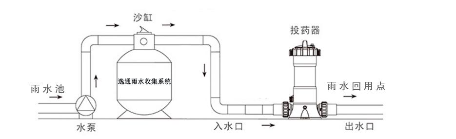 逸通雨水收集系统地埋式一体机使用解析