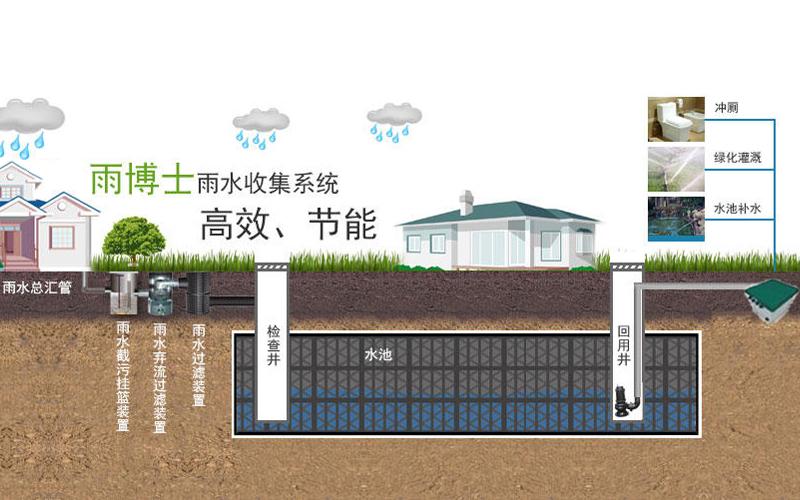 雨水收集系统详解