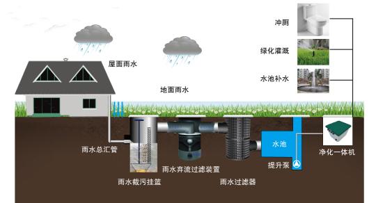 逸通解析雨水收集系统有哪些,图文详解