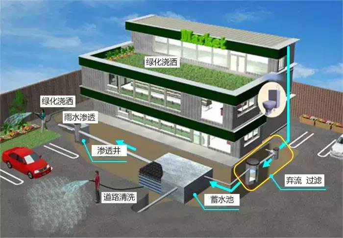 上海雨水收集厂解析雨水收集整体方案