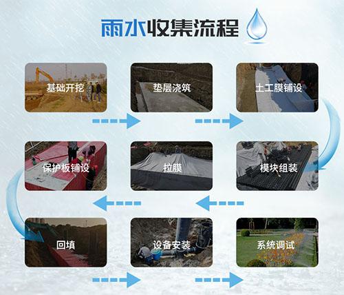 雨水收集流程