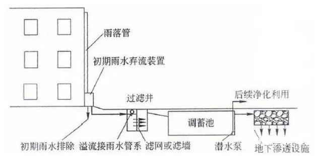 雨水收集利用的技术措施和设计规划