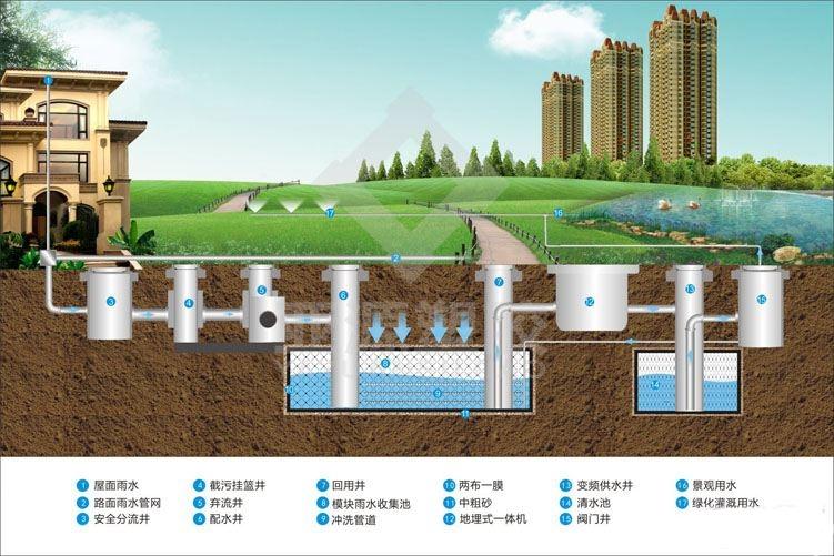 雨水收集系统中污水分流才是核心