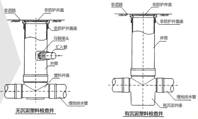 逸通解析塑料检查井对应不同管材的连接方式